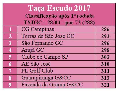 Taca escudo ranking apos 1 rodada TSGC