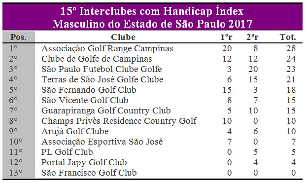 Interclubes hcpx apos 2r
