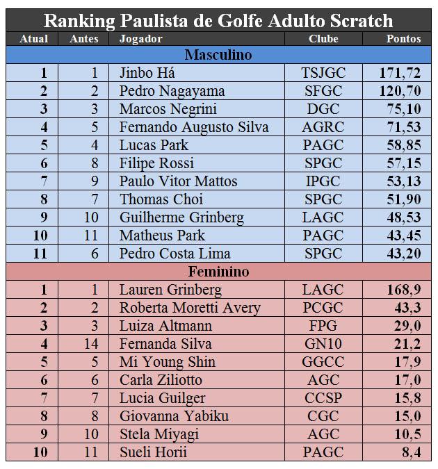 rankings SP pos Ibiuna