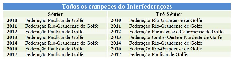 Todos os campeoes do Interfederacoes Senior