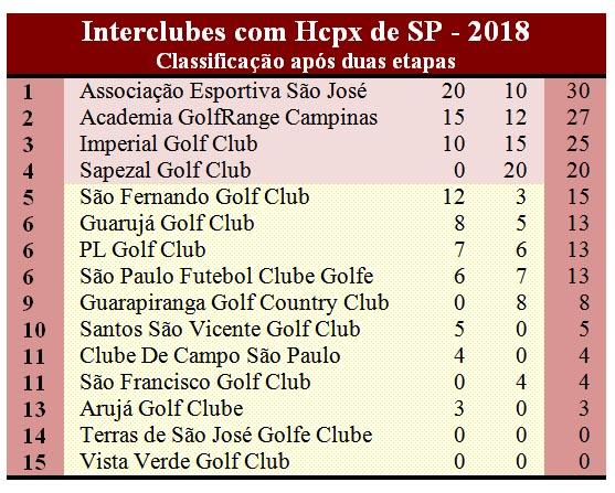 tabela hcpx apos 2 rod