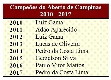 Campeoes Ab Campinas 2010 2017