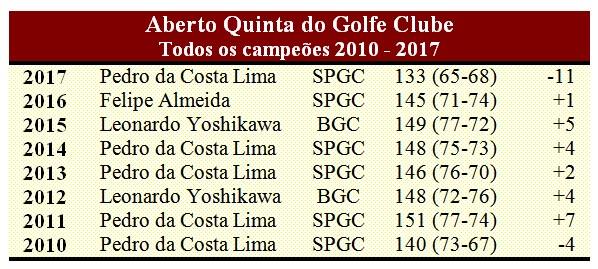 Quinta do Golfe todos campeoes 2010 a 2017