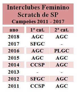 Inter Fem Scratch SP todos as campeas 2011 - 2018