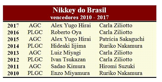 NIkkey vencecores desde 2010