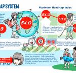 maximum-handicap-index-poster