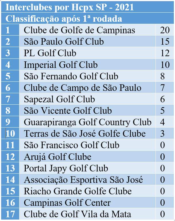 Interclubes 2021 apos 1a rodada