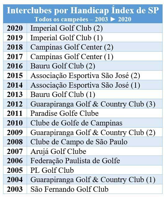 Todos-os-campeoes-do-Interclubes-Hcpx-de-SP-2003-a-2020