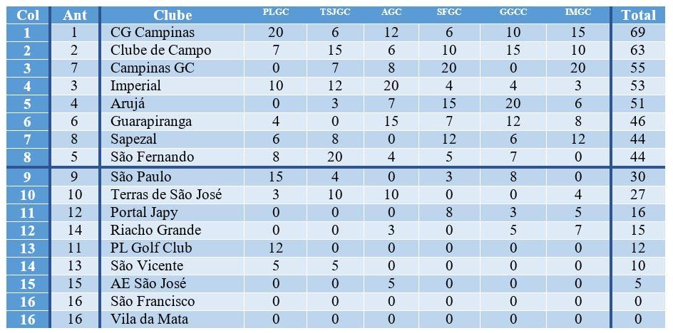 Tabela Interclubes após 6a rodada