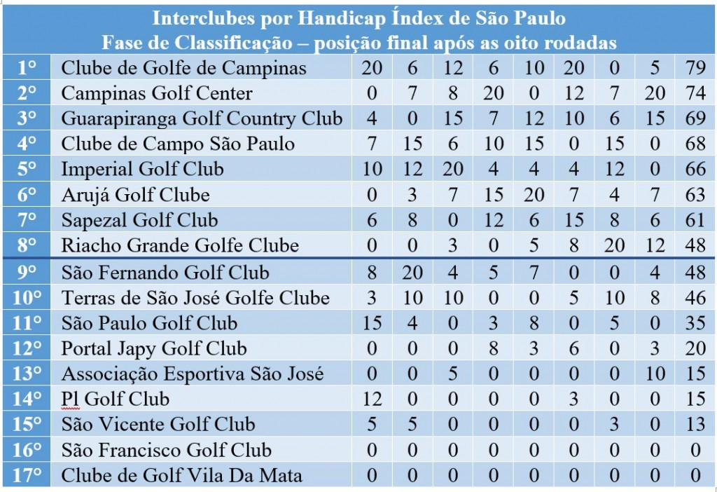 Interclubes final fase de classificacao